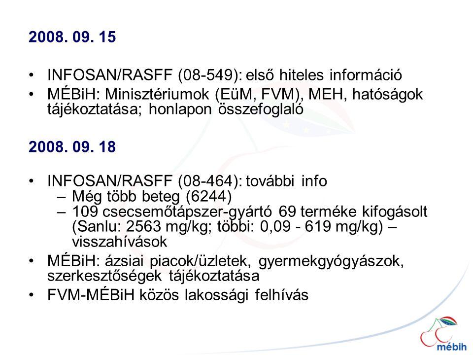2008. 09. 15 INFOSAN/RASFF (08-549): első hiteles információ. MÉBiH: Minisztériumok (EüM, FVM), MEH, hatóságok tájékoztatása; honlapon összefoglaló.