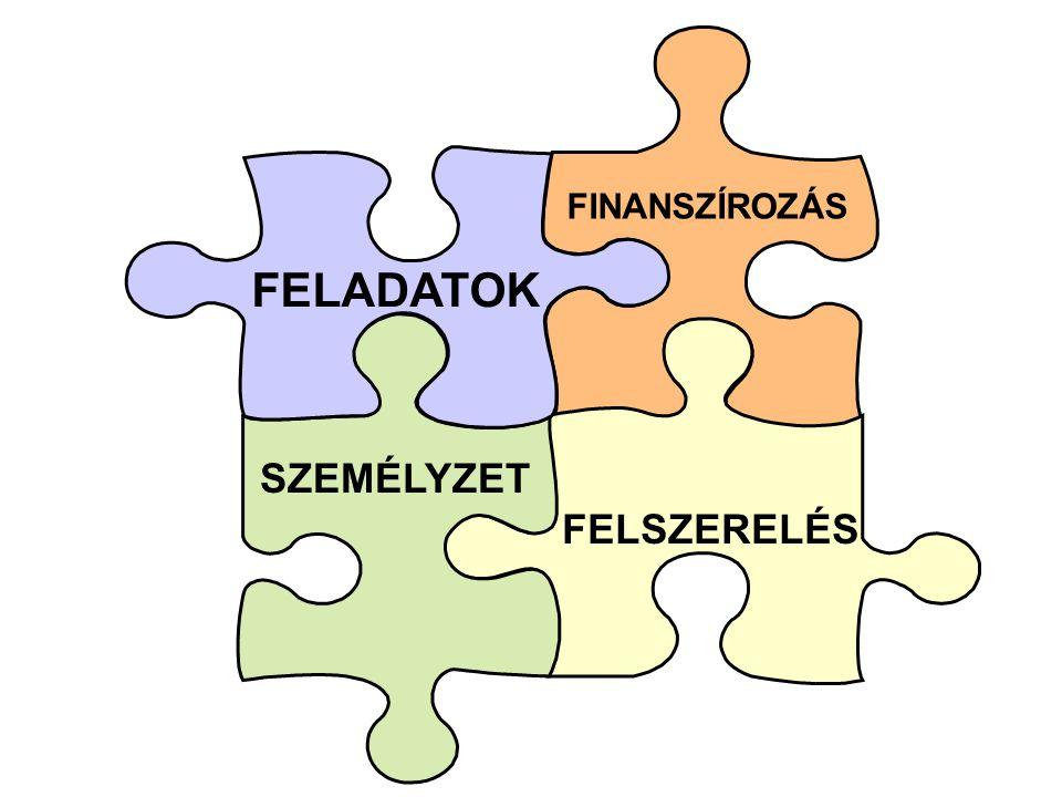FINANSZÍROZÁS FELADATOK SZEMÉLYZET FELSZERELÉS