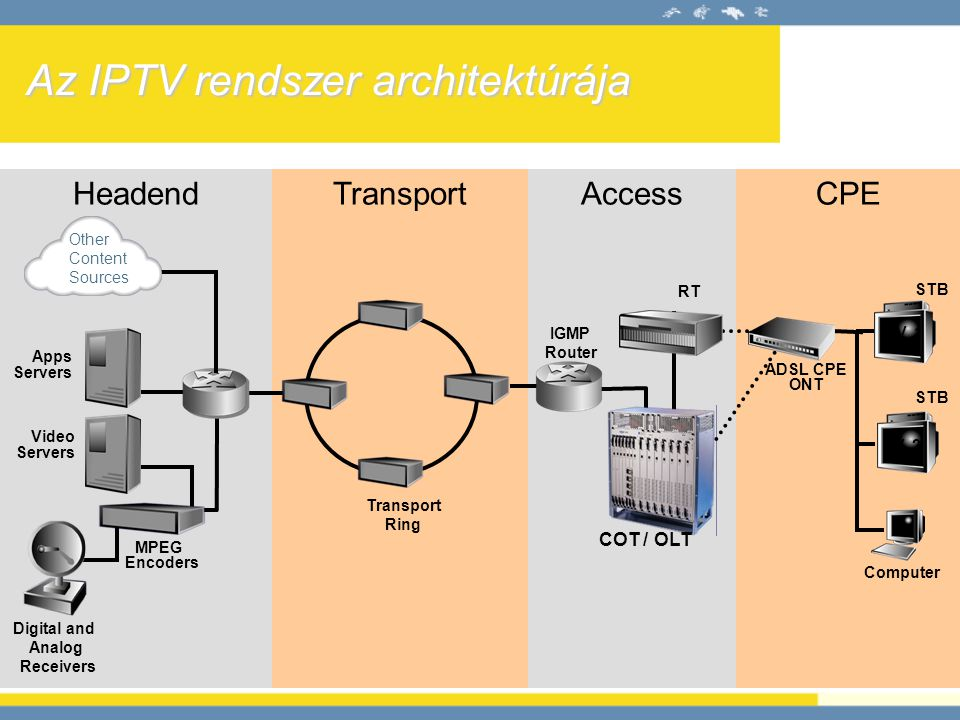Az IPTV rendszer architektúrája