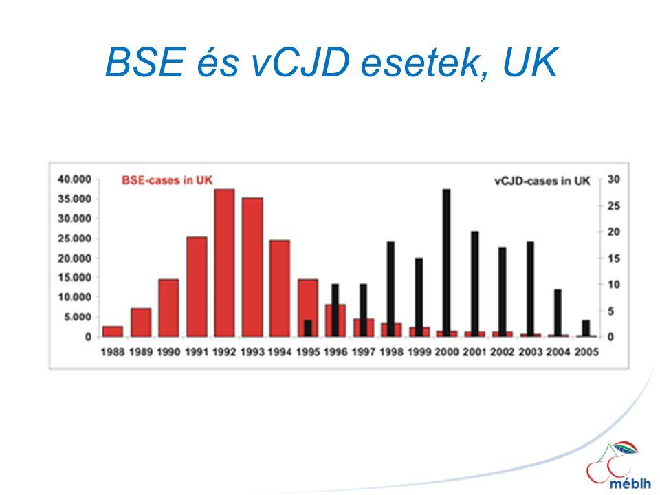 BSE és vCJD esetek, UK