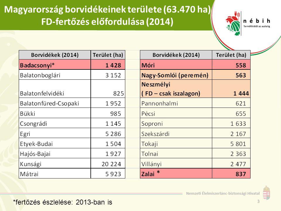 Magyarország borvidékeinek területe (63