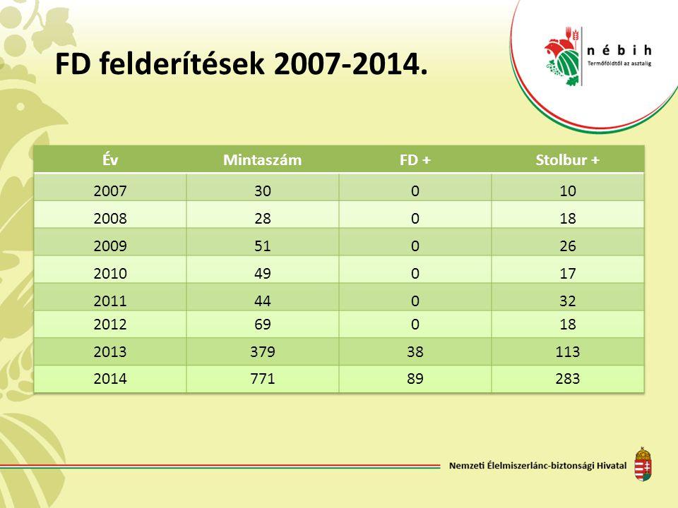 FD felderítések 2007-2014. Év Mintaszám FD + Stolbur + 2007 30 10 2008