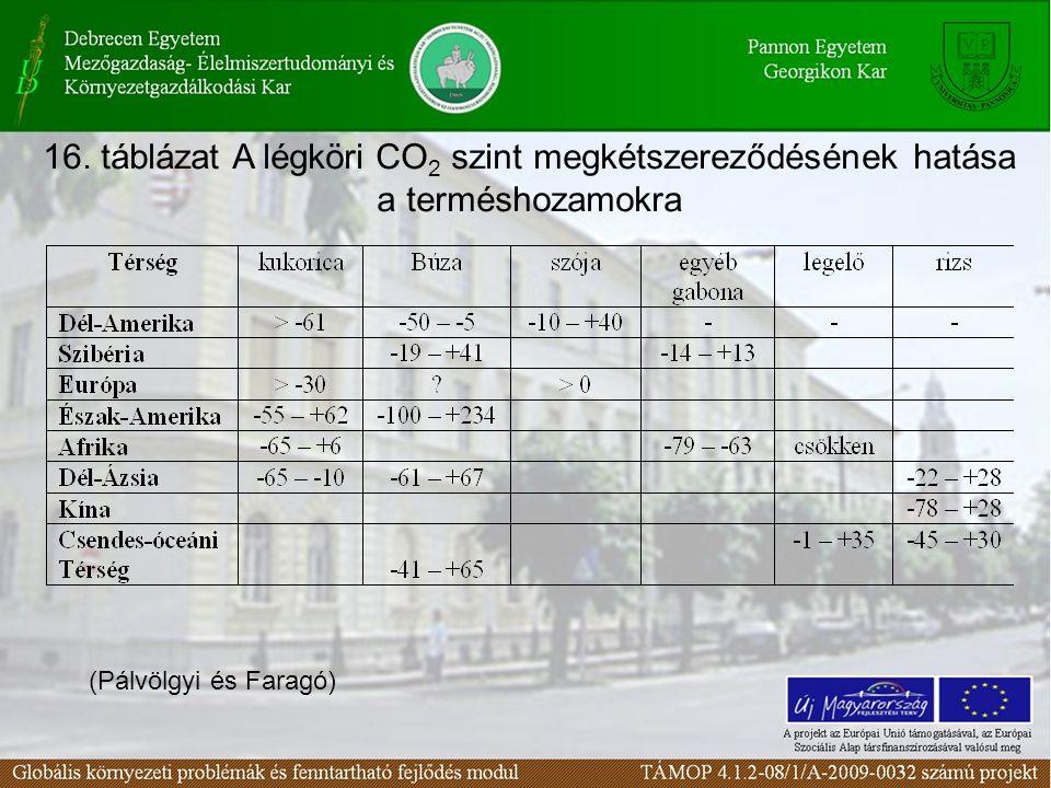 16. táblázat A légköri CO2 szint megkétszereződésének hatása a terméshozamokra