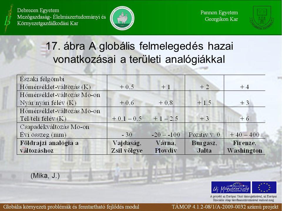 17. ábra A globális felmelegedés hazai vonatkozásai a területi analógiákkal