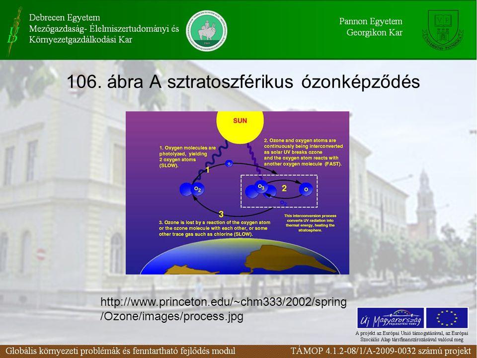 106. ábra A sztratoszférikus ózonképződés