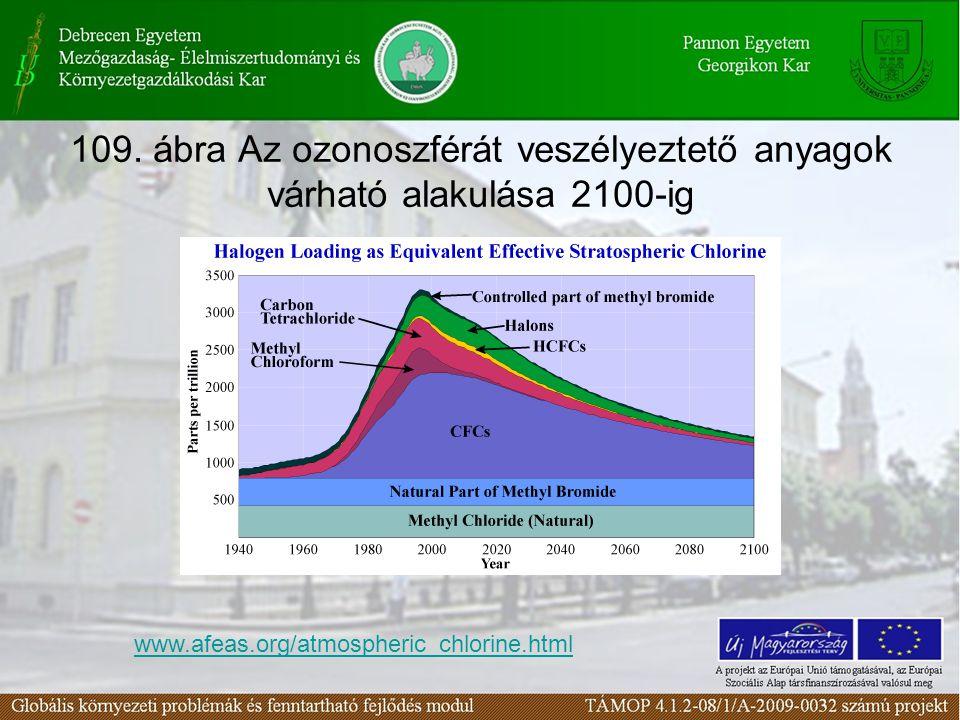 109. ábra Az ozonoszférát veszélyeztető anyagok várható alakulása 2100-ig
