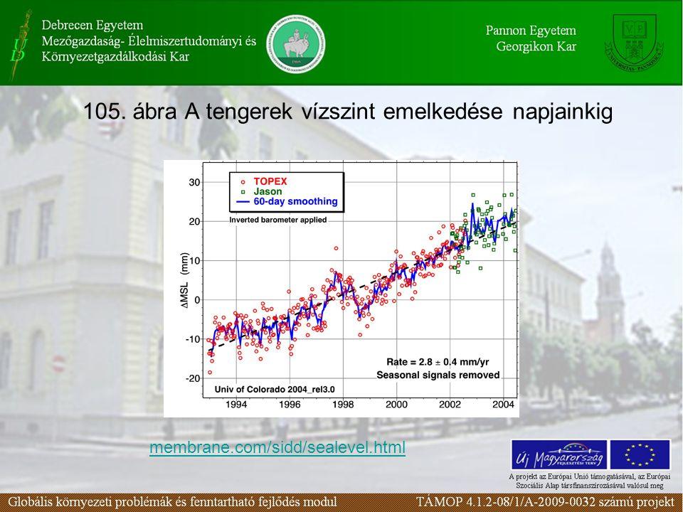 105. ábra A tengerek vízszint emelkedése napjainkig