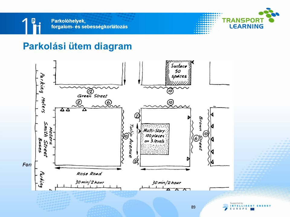Parkolási ütem diagram