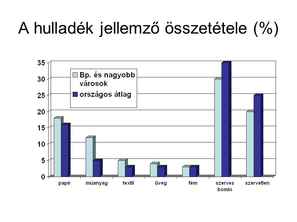 A hulladék jellemző összetétele (%)