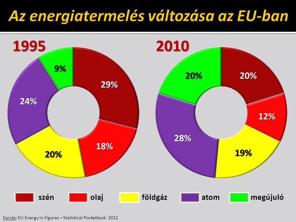 Az energiatermelés változása az EU-ban