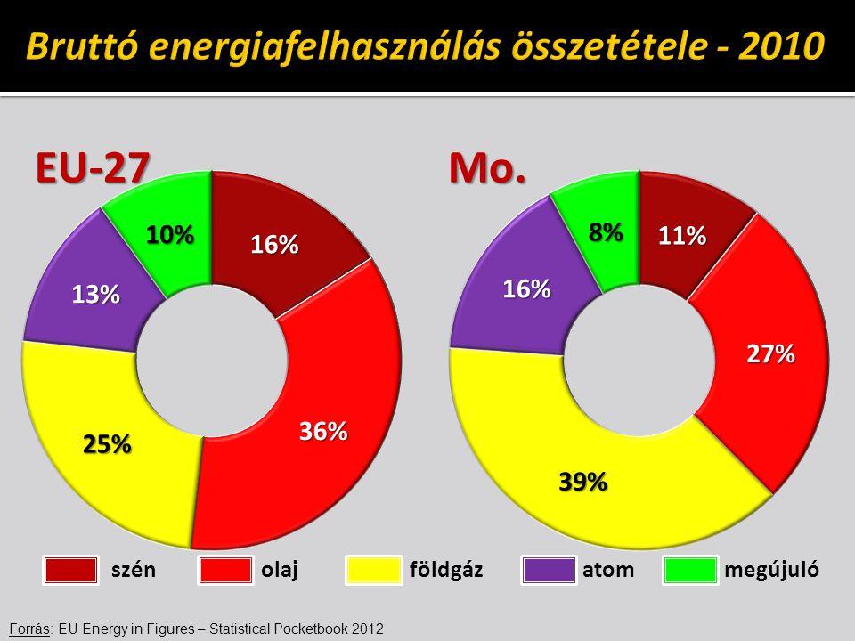Bruttó energiafelhasználás összetétele - 2010