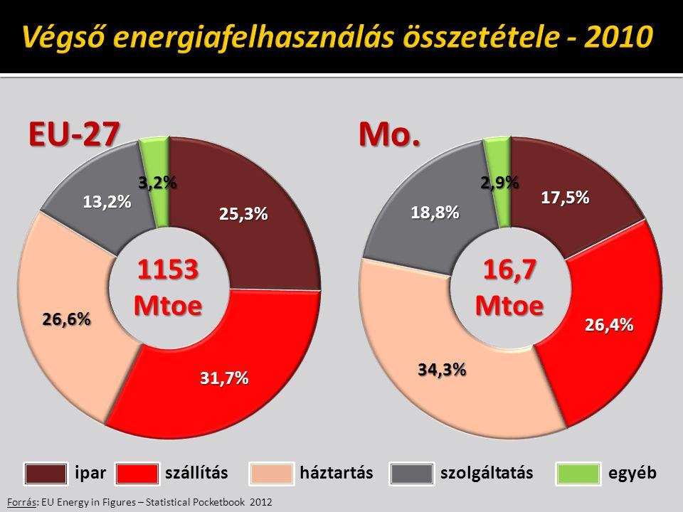 Végső energiafelhasználás összetétele - 2010