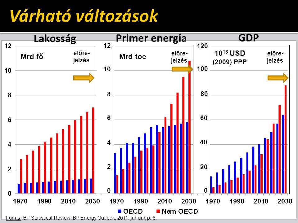 Várható változások Lakosság Primer energia GDP 1018 USD (2009) PPP