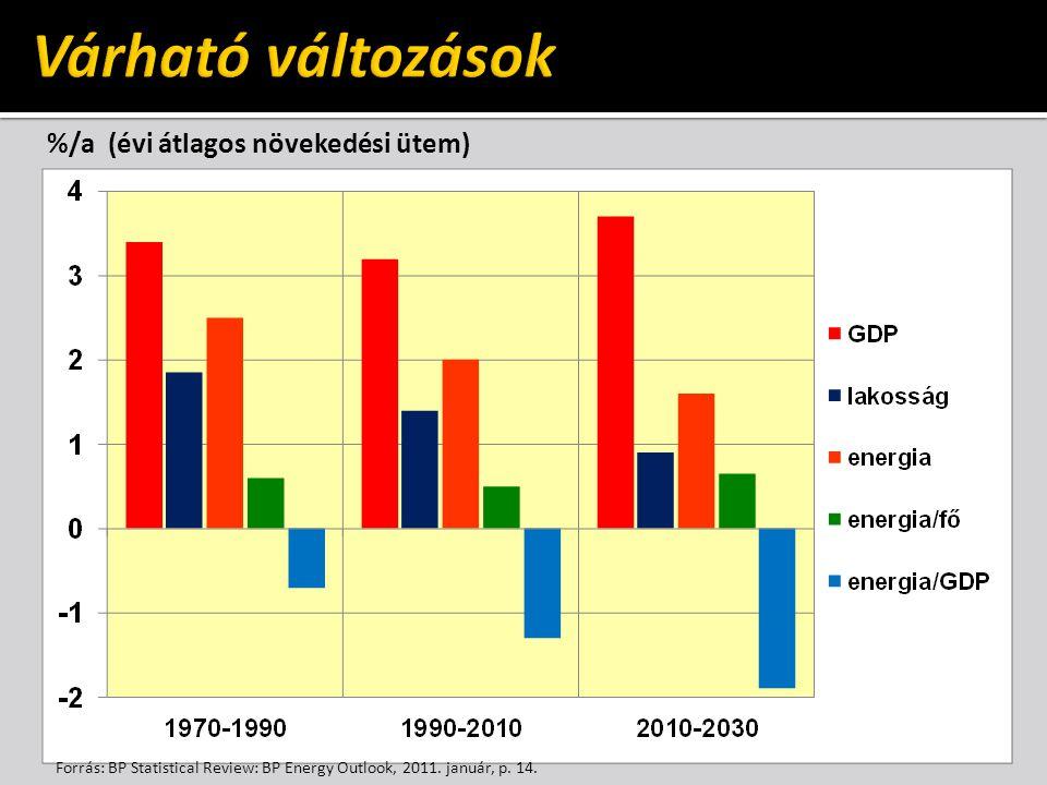 Várható változások %/a (évi átlagos növekedési ütem)