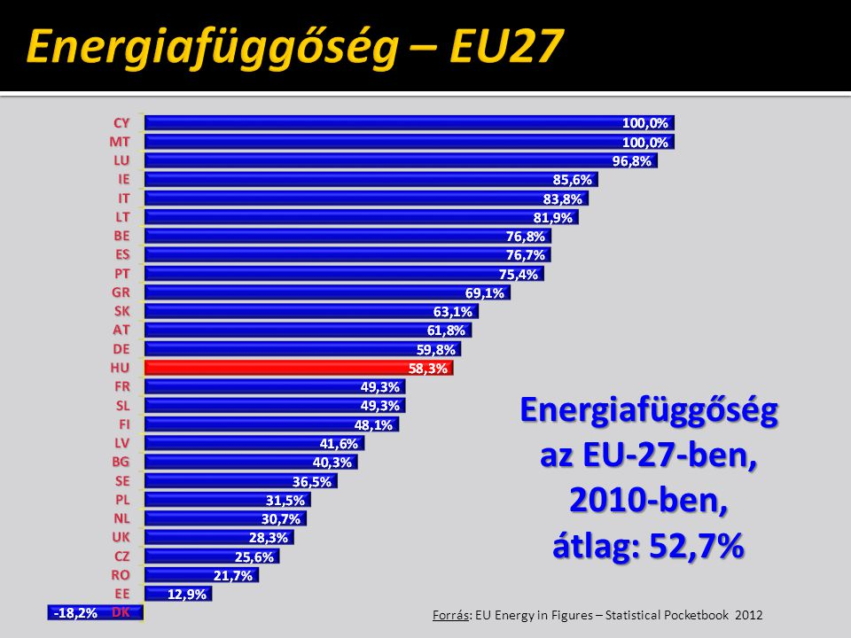 Forrás: EU Energy in Figures – Statistical Pocketbook 2012