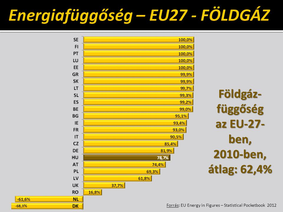 Energiafüggőség – EU27 - FÖLDGÁZ