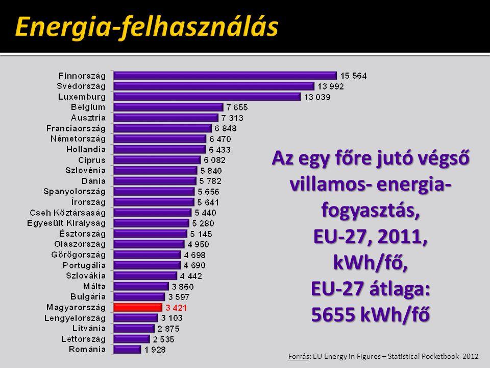 Energia-felhasználás