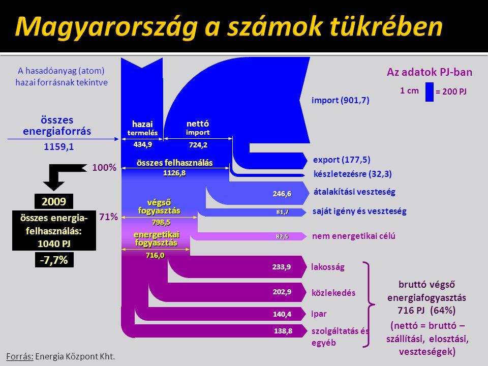 Magyarország a számok tükrében