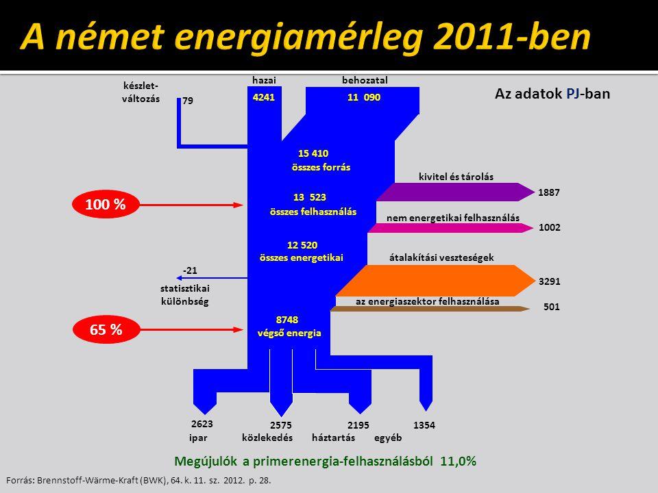 A német energiamérleg 2011-ben