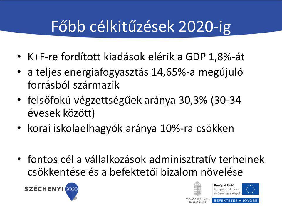 Főbb célkitűzések 2020-ig K+F-re fordított kiadások elérik a GDP 1,8%-át. a teljes energiafogyasztás 14,65%-a megújuló forrásból származik.