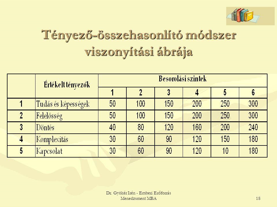 Tényező-összehasonlító módszer viszonyítási ábrája