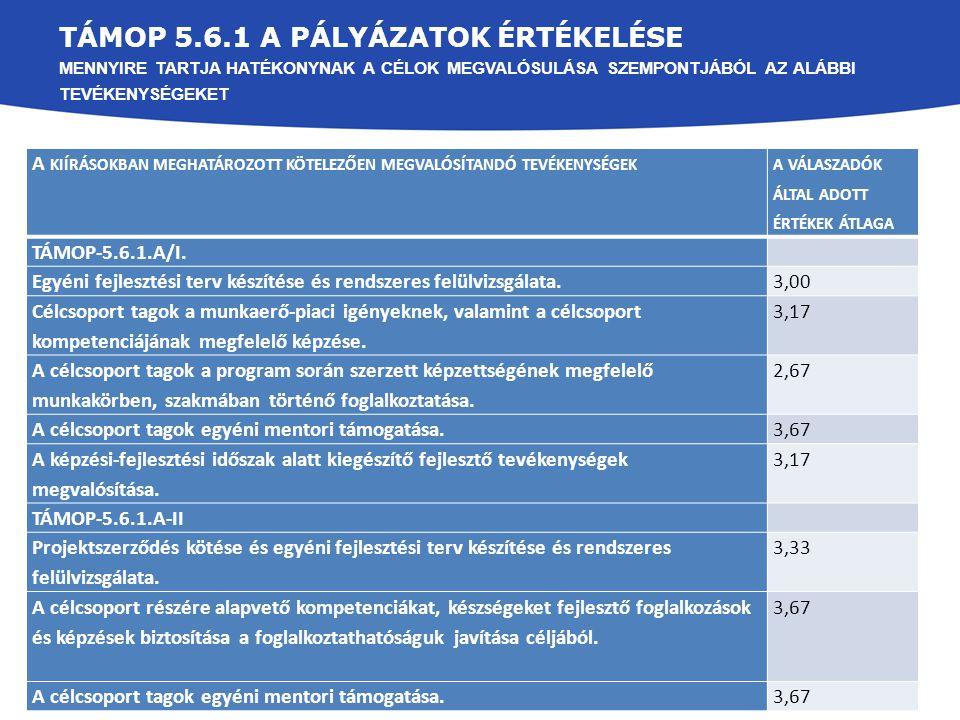 TÁMOP 5.6.1 A pályázatok Értékelése mennyire tartja hatékonynak a célok megvalósulása szempontjából az alábbi tevékenységeket