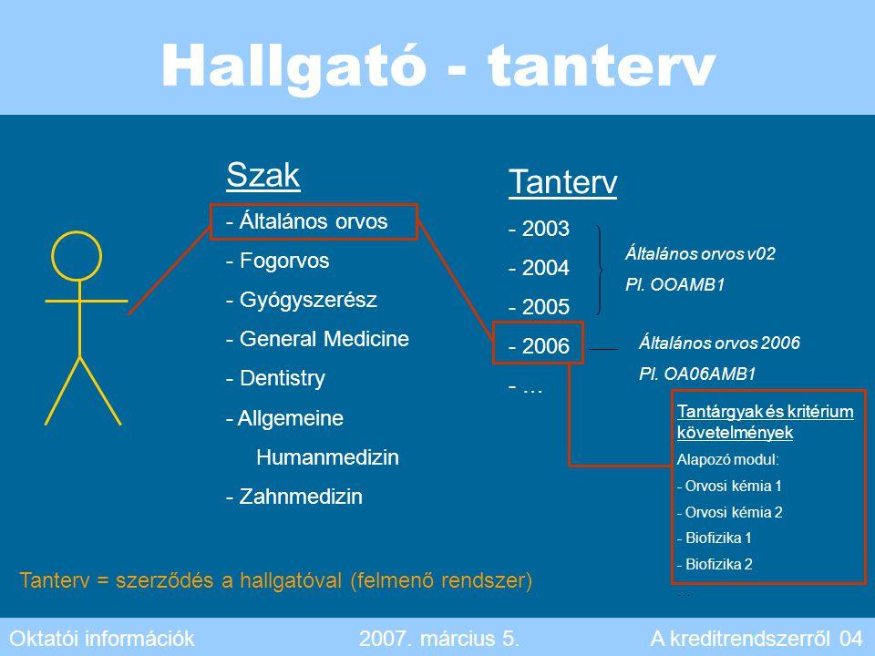 Hallgató - tanterv Szak Tanterv Általános orvos 2003 Fogorvos 2004