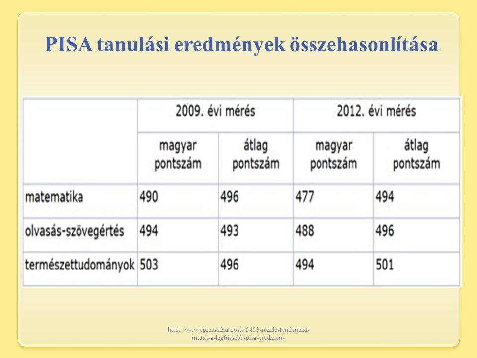 PISA tanulási eredmények összehasonlítása