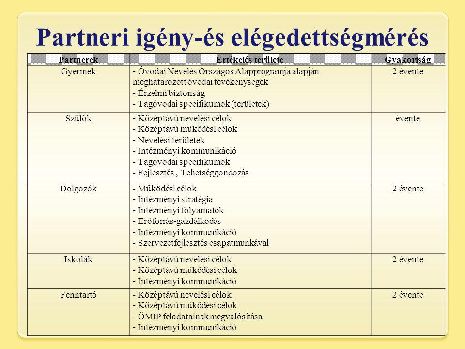Partneri igény-és elégedettségmérés