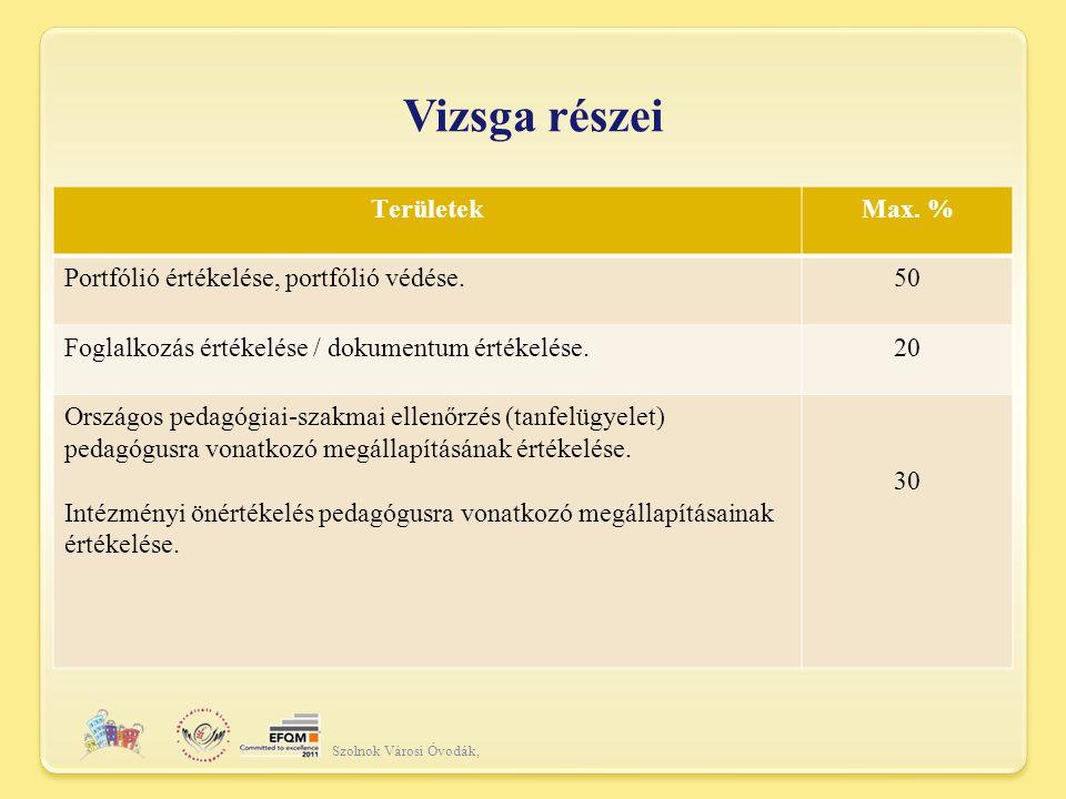 Vizsga részei Területek Max. % Portfólió értékelése, portfólió védése.