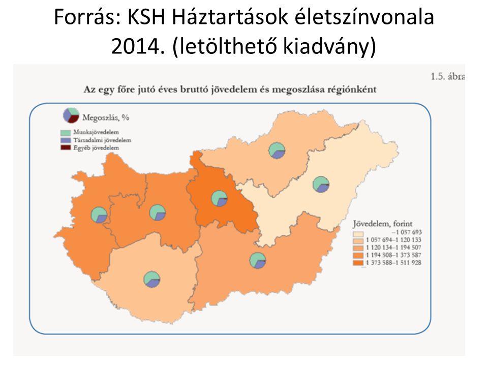 Forrás: KSH Háztartások életszínvonala 2014. (letölthető kiadvány)