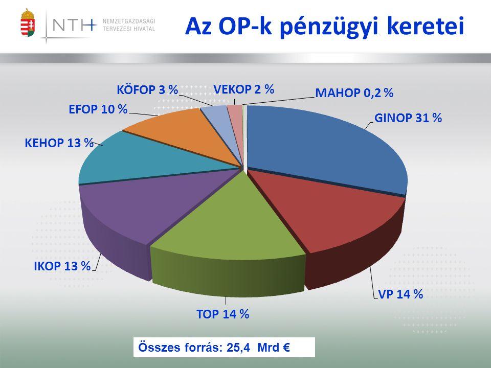 Az OP-k pénzügyi keretei