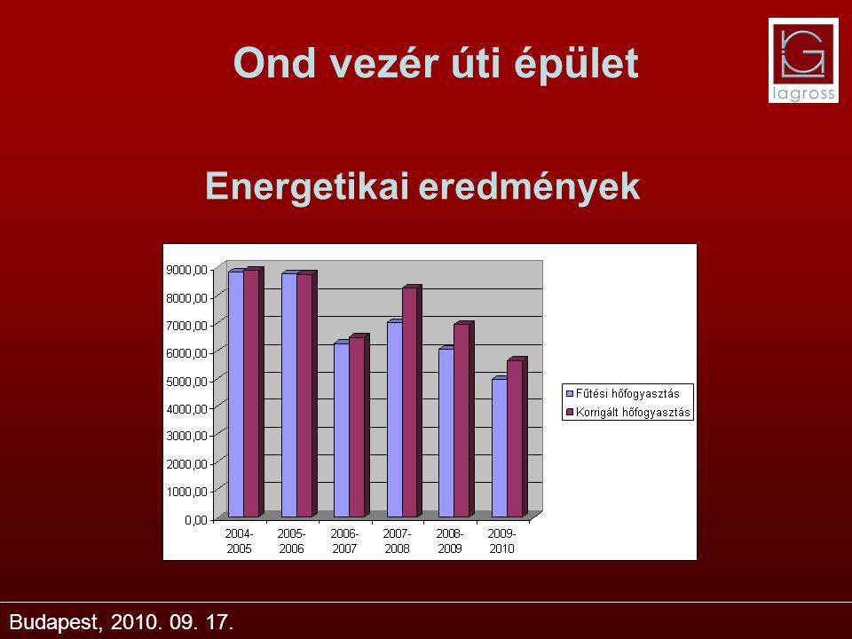 Energetikai eredmények