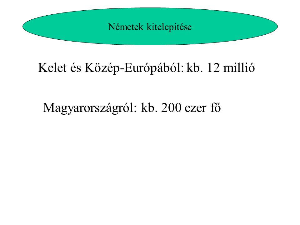 Kelet és Közép-Európából: kb. 12 millió
