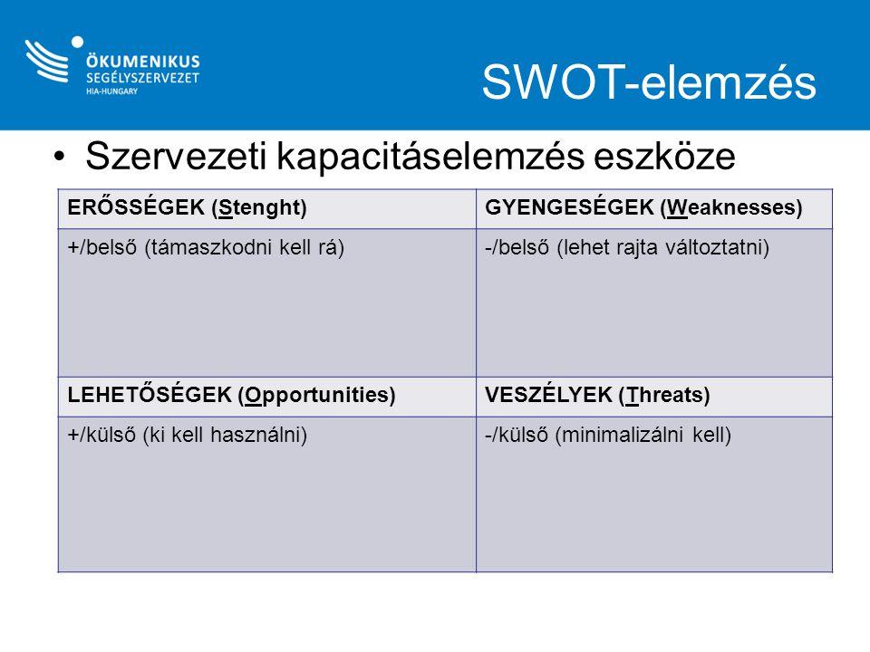 SWOT-elemzés Szervezeti kapacitáselemzés eszköze ERŐSSÉGEK (Stenght)