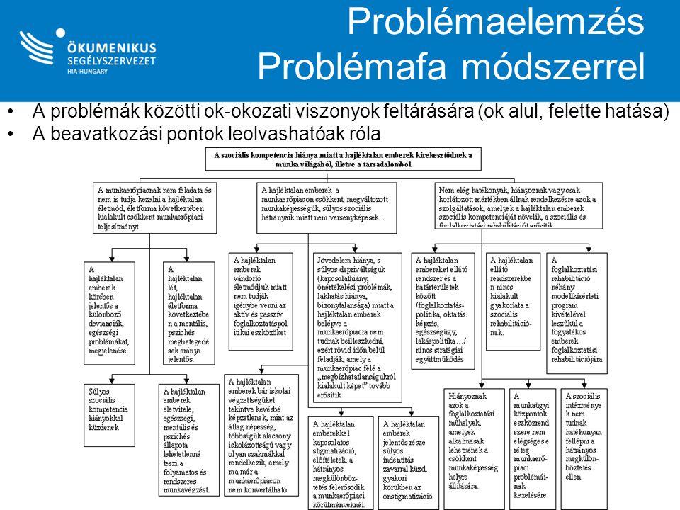 Problémaelemzés Problémafa módszerrel