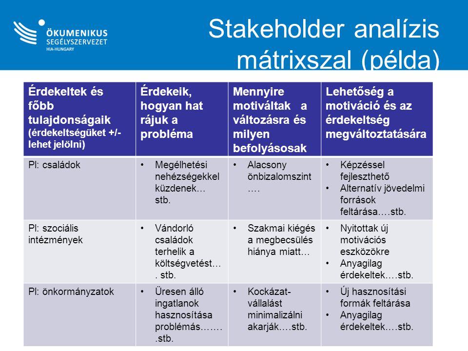 Stakeholder analízis mátrixszal (példa)