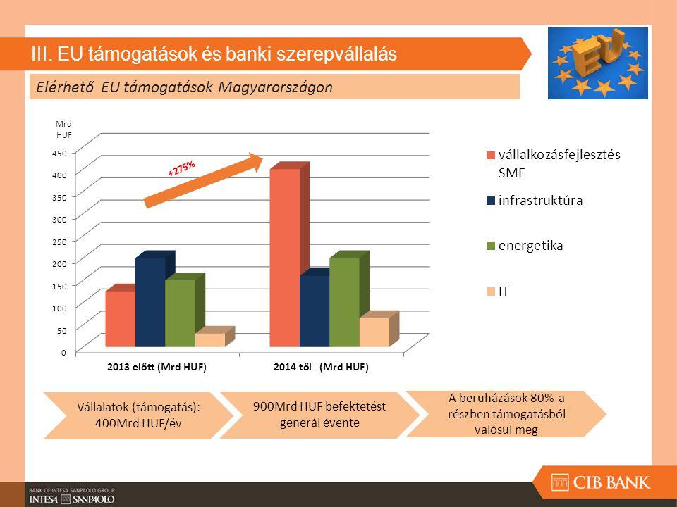 III. EU támogatások és banki szerepvállalás