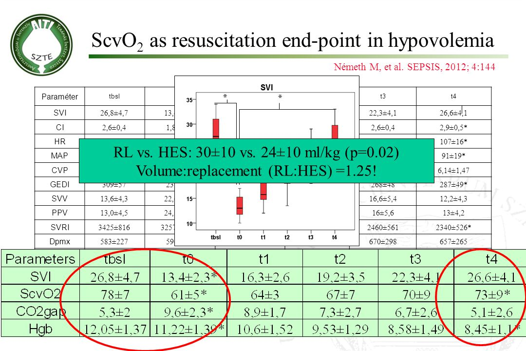 ScvO2 as resuscitation end-point in hypovolemia