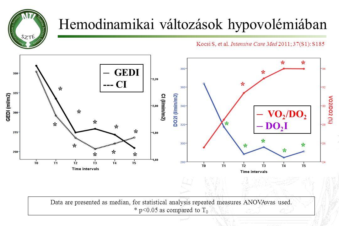 Hemodinamikai változások hypovolémiában