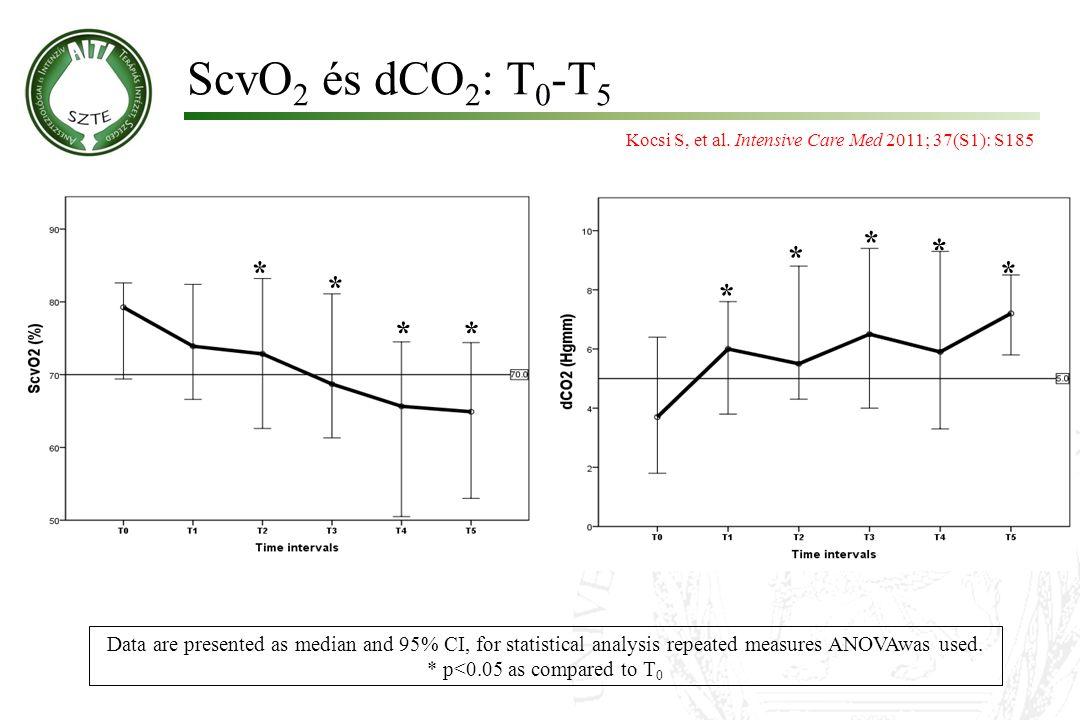 ScvO2 és dCO2: T0-T5 Kocsi S, et al. Intensive Care Med 2011; 37(S1): S185. * * * * *