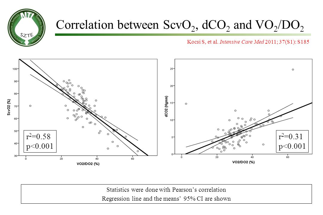 Correlation between ScvO2, dCO2 and VO2/DO2