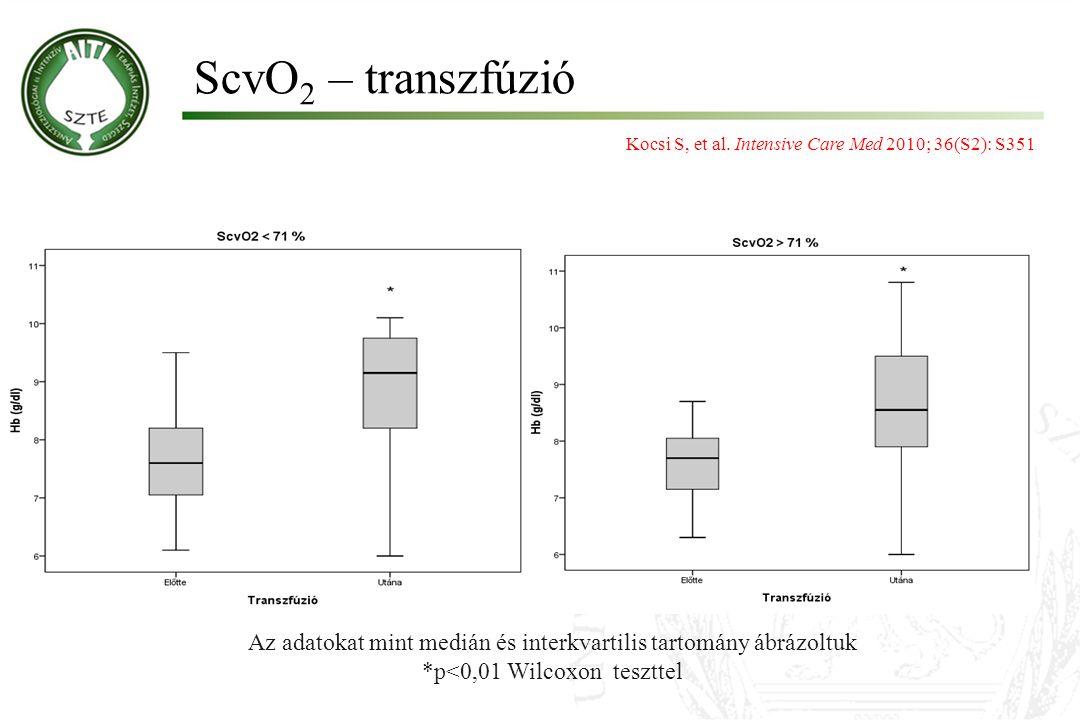 ScvO2 – transzfúzió Kocsi S, et al. Intensive Care Med 2010; 36(S2): S351. Az adatokat mint medián és interkvartilis tartomány ábrázoltuk.
