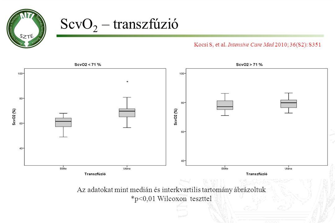 ScvO2 – transzfúzió Kocsi S, et al. Intensive Care Med 2010; 36(S2): S351. * Az adatokat mint medián és interkvartilis tartomány ábrázoltuk.