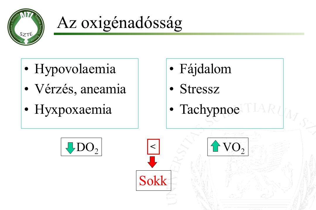 Az oxigénadósság Hypovolaemia Vérzés, aneamia Hyxpoxaemia Fájdalom