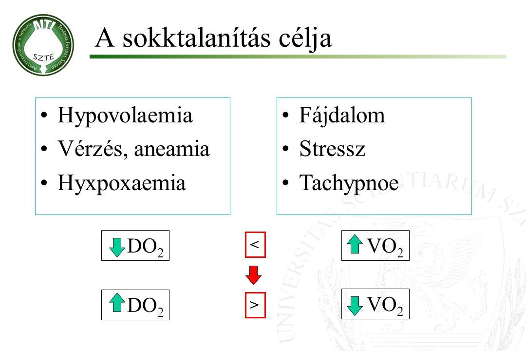A sokktalanítás célja Hypovolaemia Vérzés, aneamia Hyxpoxaemia