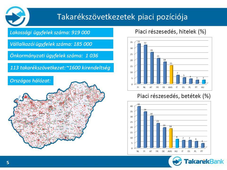 Önkormányzatok számlavezetése