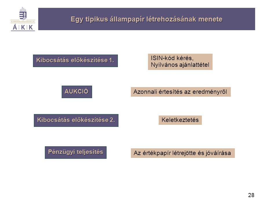 Egy tipikus állampapír létrehozásának menete