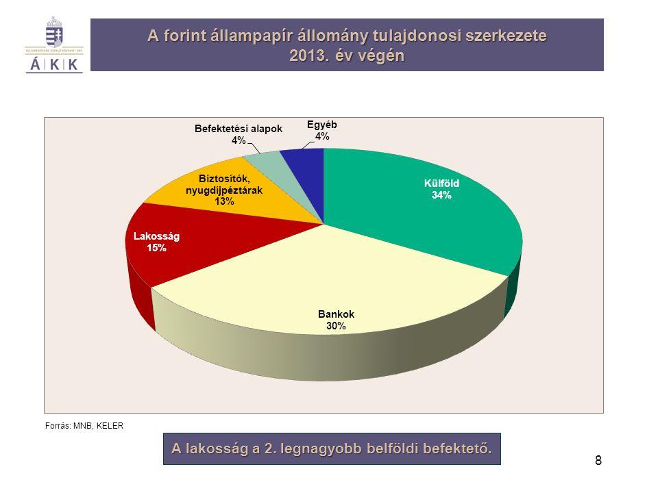 A forint állampapír állomány tulajdonosi szerkezete 2013. év végén