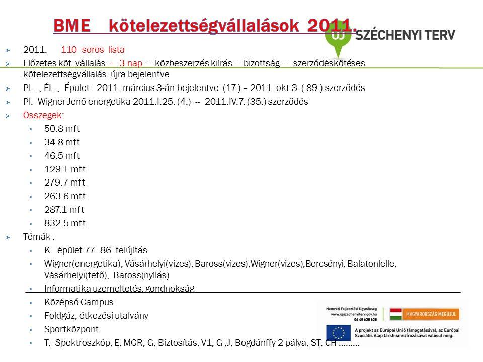 BME kötelezettségvállalások 2011.